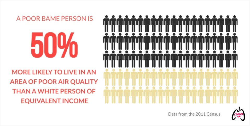 A graphic showing five lines of human figures, three lines are black, two are white, alongside text that reads: A poor BAME person is 50% more likely to live in an area of poor air quality than a white person of equivalent income. Data from the 2011 Census. Credit to ChokedUp.